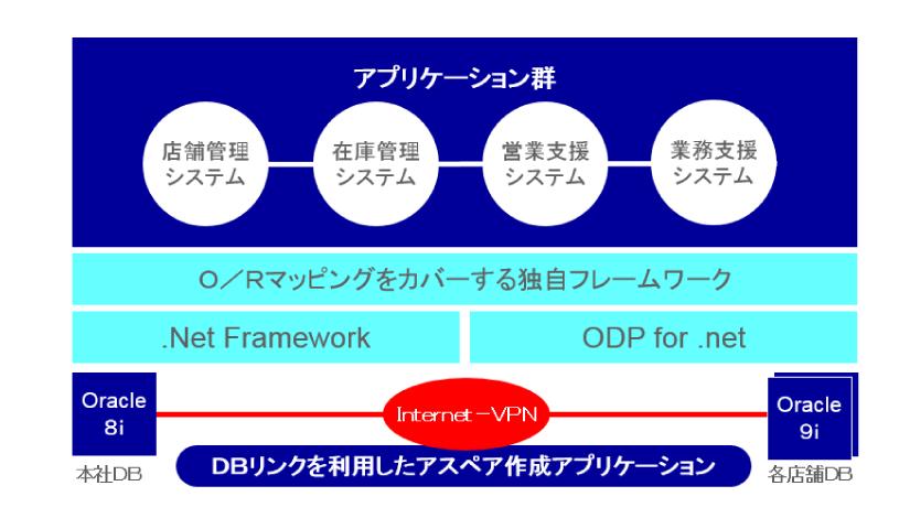 service_development_01