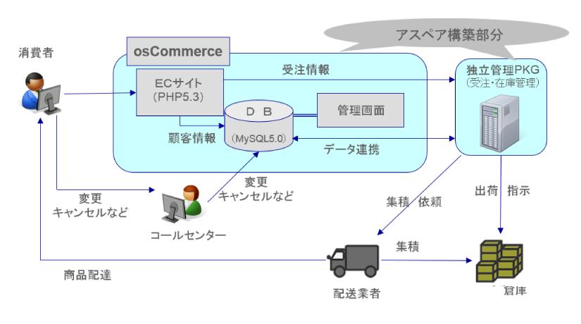 service_development_02
