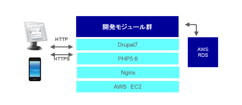 service_development_03