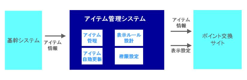 service_development_04
